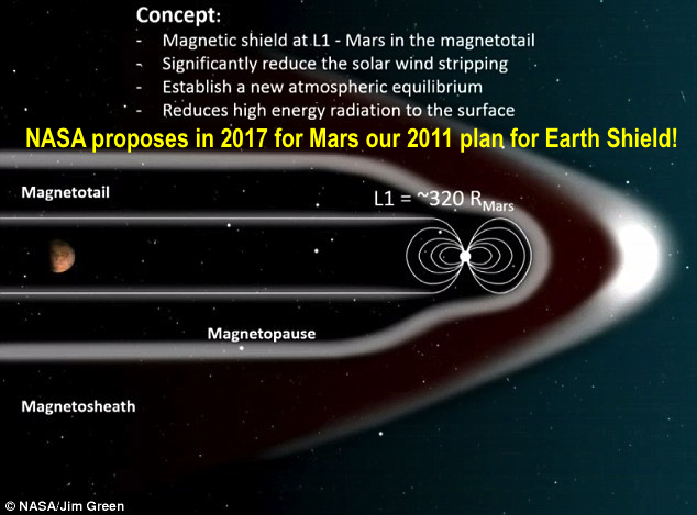 Mars proposed L1 our shield 1-3-2017
